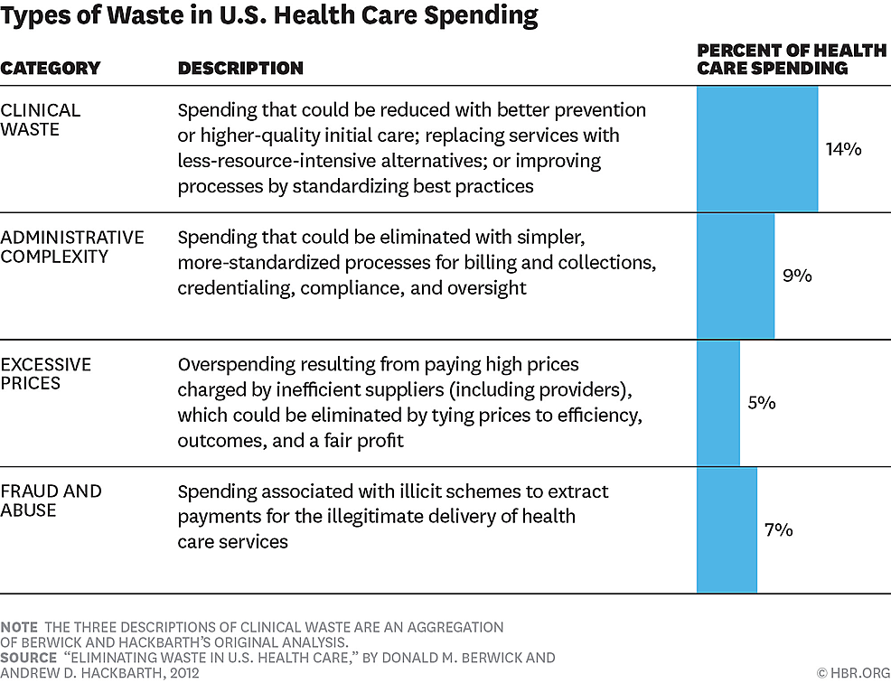 Common-Types-of-Waste-in-the-United-States-(US)-Healthcare-System
