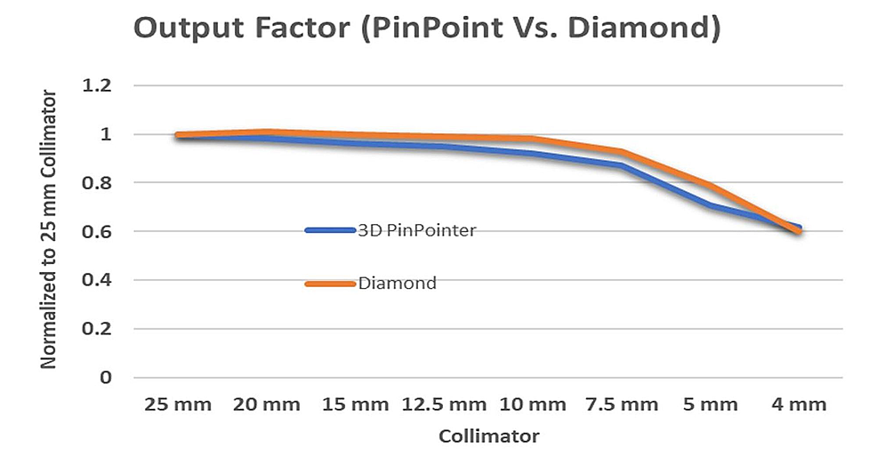Output-factors-measured-with-pinpoint-ionization-chamber-and-diamond-detector