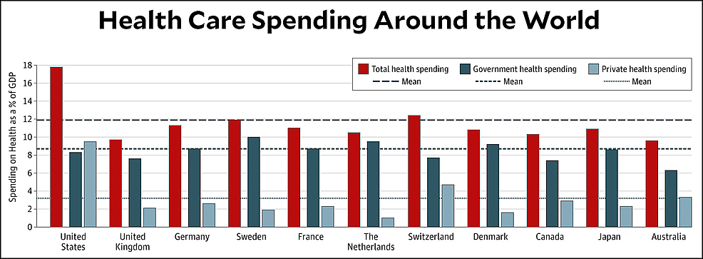 Health-Care-Spending-Around-the-World