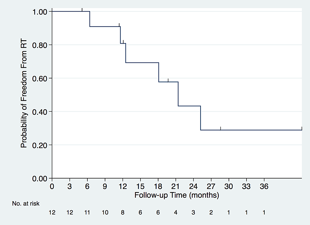 Kaplan-Meier-estimated-survival-curve-showing-freedom-from-RT-among-the-12-patients.-Seven-nodules-in-six-patients-received-RT.-Median,-one,-two-and-three-year-patient-freedom-from-RT-values-were-21.4-months-(95%-CI:-11.6-not-reached),-81%,-43%,-and-29%,-respectively.