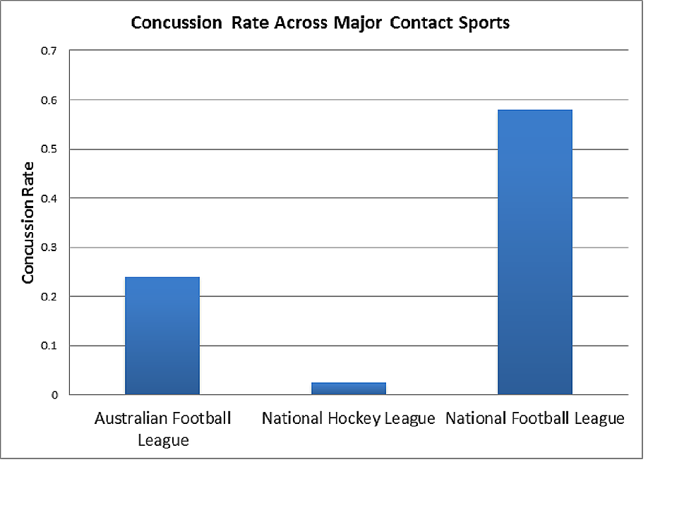 Concussion-Rate-Across-Major-Contact-Sports