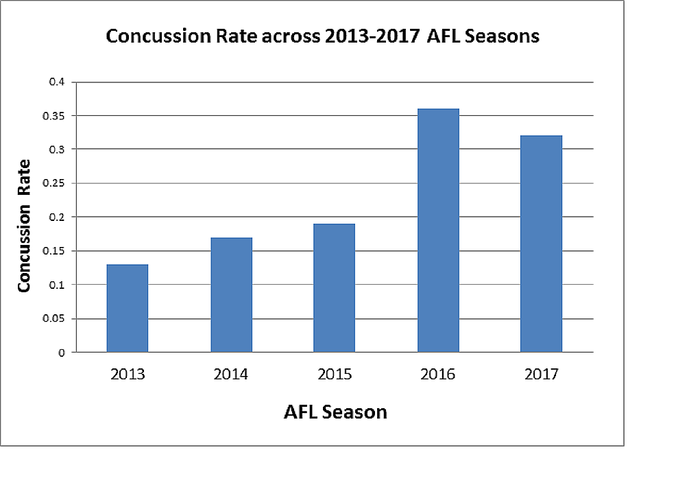 Concussion-Rate-Across-2013-2017-AFL-Seasons