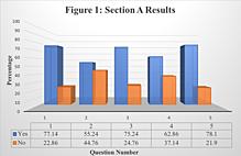 Article box e31272907f4811e8bd86618185f2985b figure 1  section a results