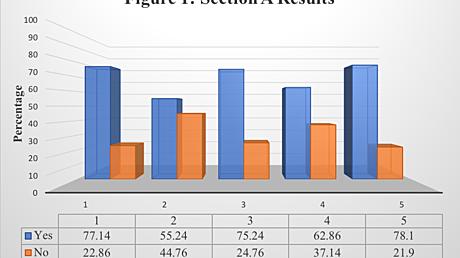 Content card e31272907f4811e8bd86618185f2985b figure 1  section a results