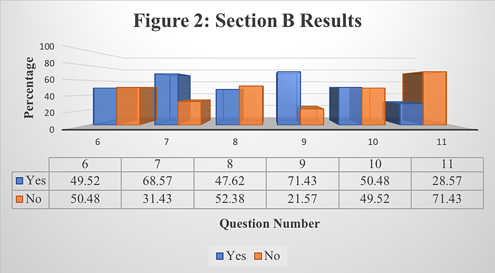 Responses-to-Section-B:-Students'-Usage-Pattern-of-Lecture-Recording-Application