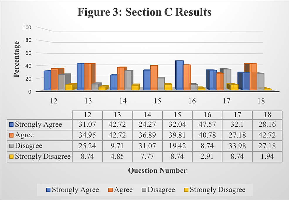 Responses-to-Section-C:-Students'-Overall-Perception-of-Lecture-Recording-Application