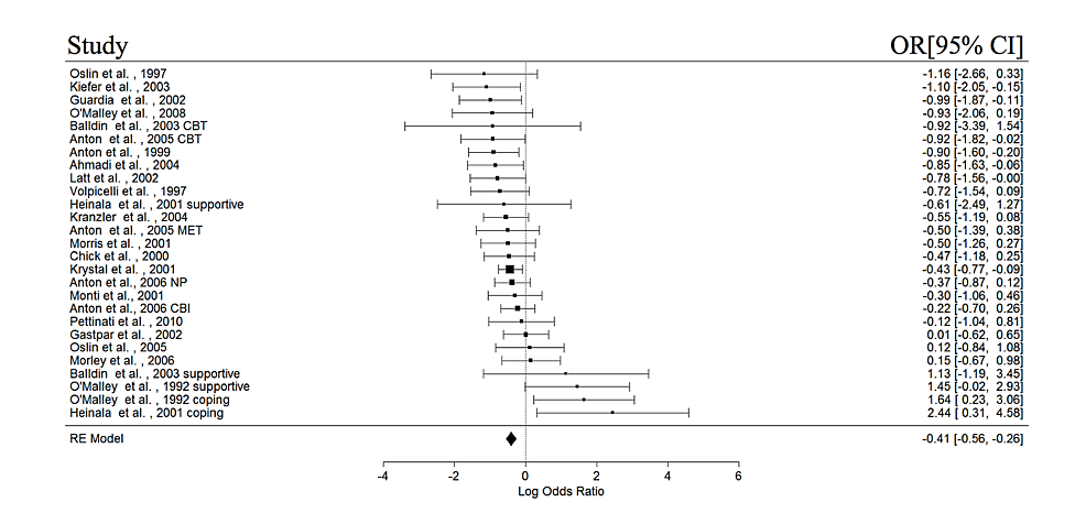 Forest-plots-of-effect-sizes-for-relapse.