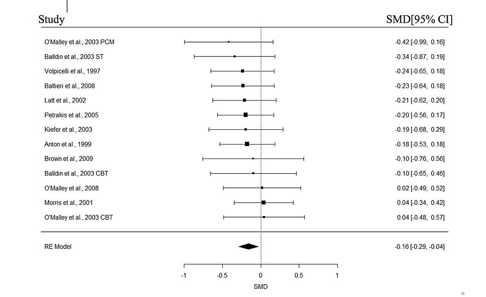 Forest-plots-of-effect-sizes-for-Gamma-Glutamyl-Transferase.