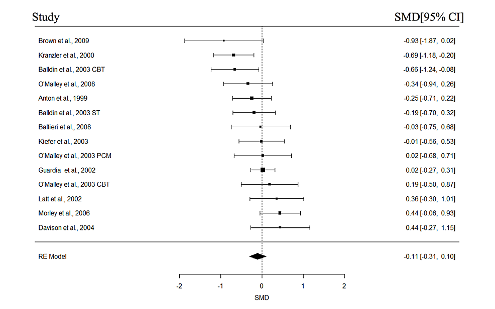 Forest-plots-of-effect-sizes-for-cravings.
