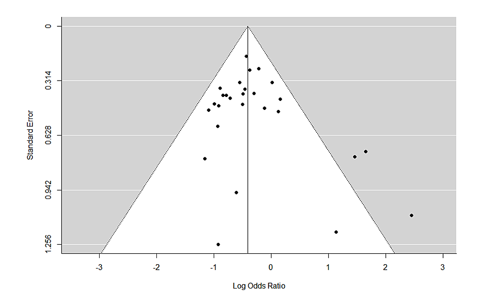 Funnel-plots-of-standard-errors-plotted-against-effect-sizes-for-identification-of-publication-bias-for-relapse.