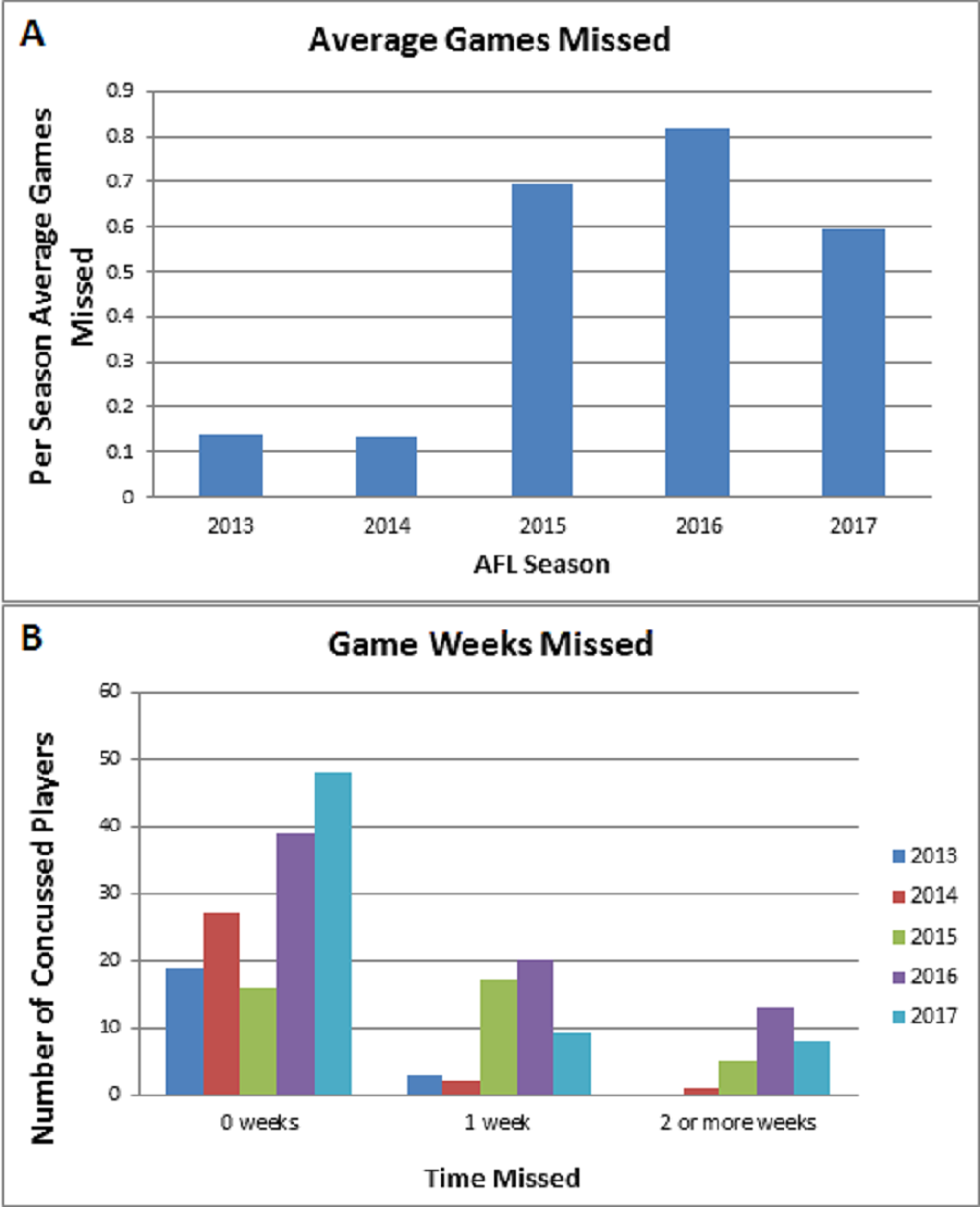 Cureus | Evaluation of Concussion Incidence and Modulating