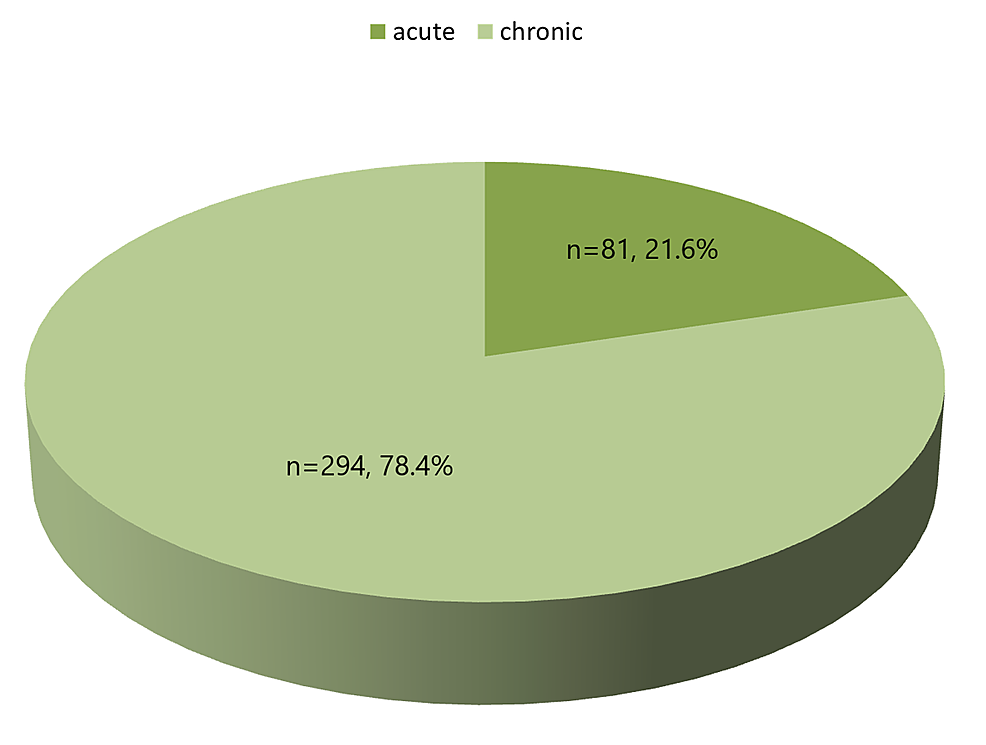 Distribution-between-acute-and-chronic-back-pain.