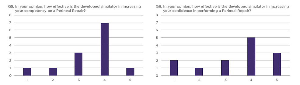Q5-and-Q6-results-from-the-workshop-participant-feedback-survey