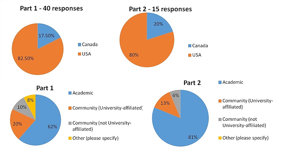 Delphi-Survey-Demographics