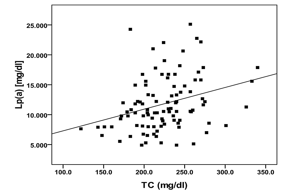 Correlation-between-lipoprotein(a)-and-total-cholesterol-in-diabetic-group.