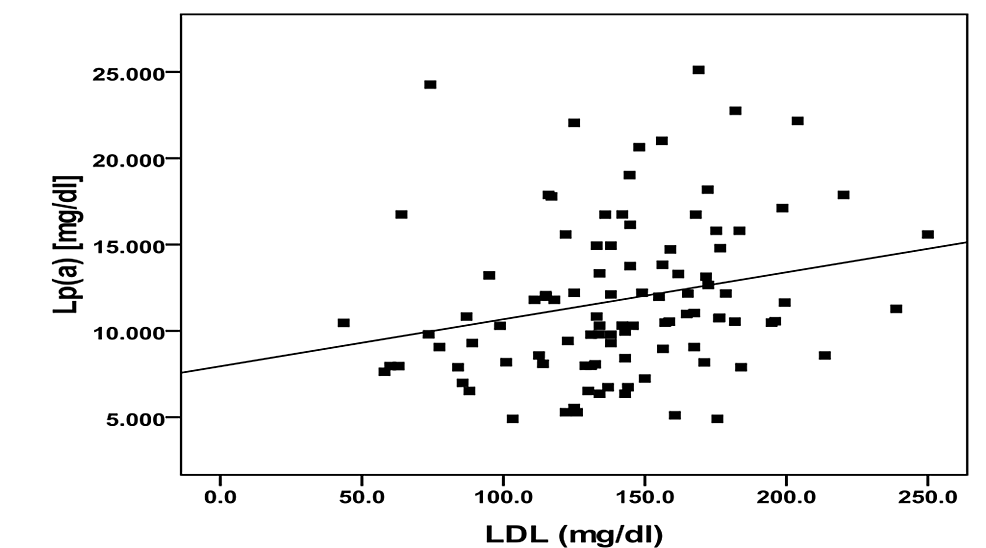 Correlation-between-lipoprotein(a)-and-low-density-lipoprotein-in-diabetic-group.