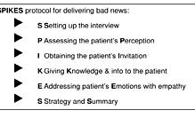 Article box 58e566508b9f11e890b5616c842c7cc5 figure 1 spikes protocol for delivering bad news 17 1