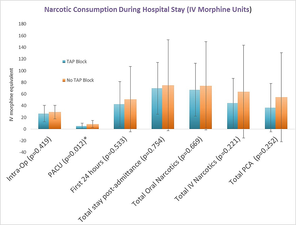Narcotic-Consumption-During-Hospital-Stay