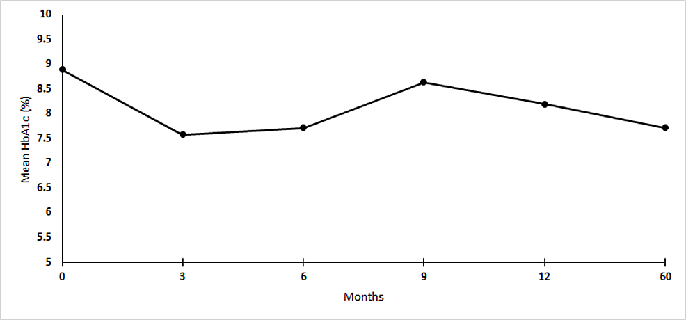 Mean-HbA1c-of-13-patients-at-baseline,-3,-6,-9,-12,-60-months.