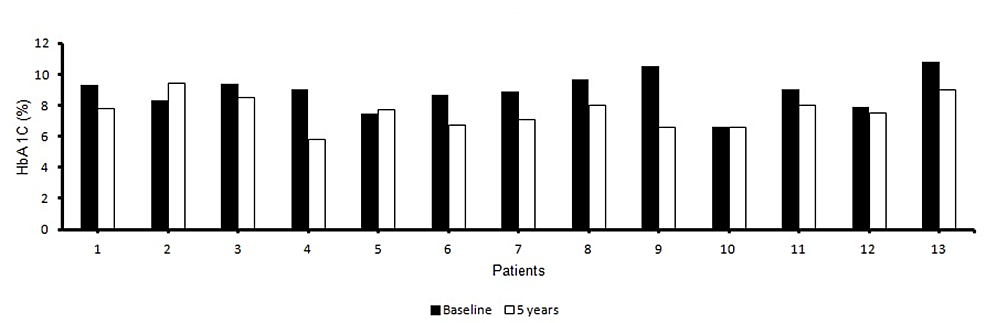 Mean-HbA1c-at-the-end-of-five-years-compared-to-baseline-for-all-13-patients.
