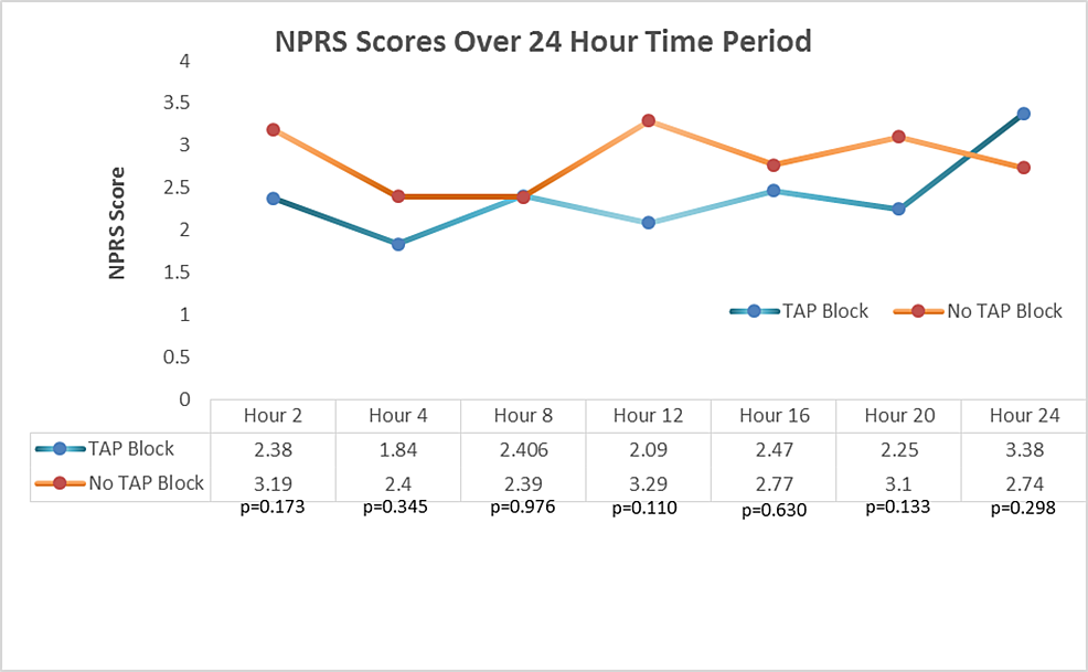 NPRS-Scores-Over-24-Hour-Time-Period