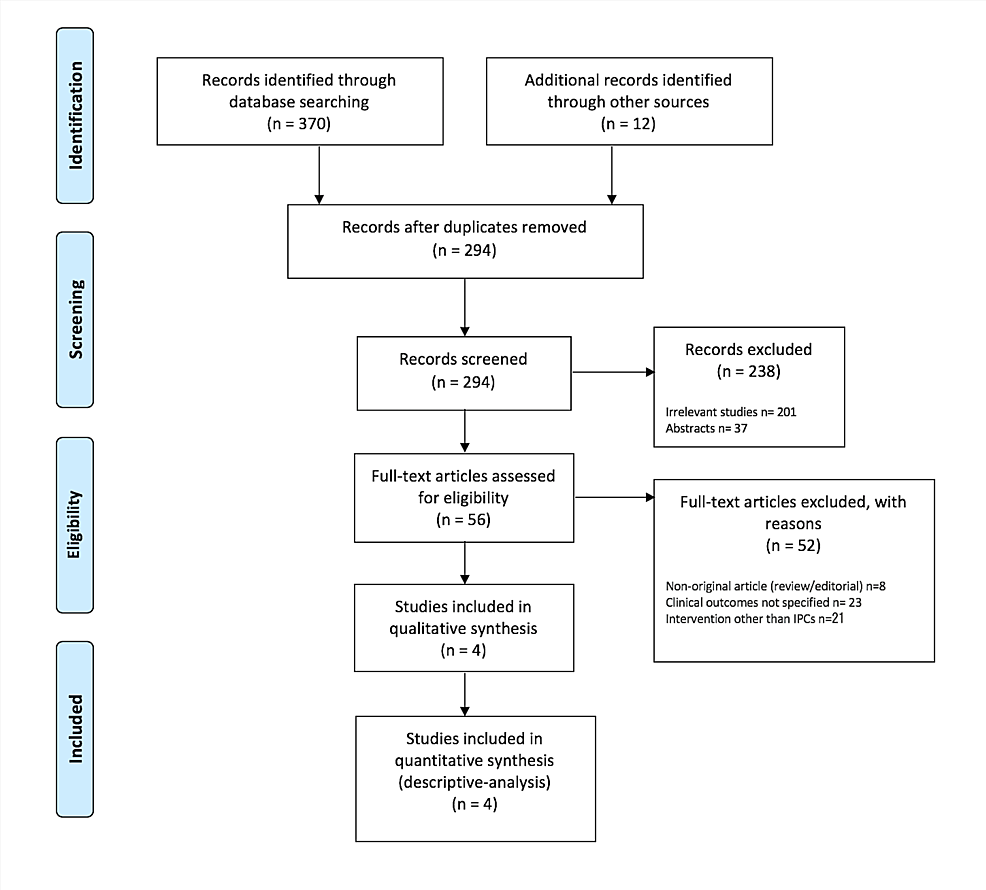 Preferred-Reporting-Items-for-Systematic-Reviews-and-Meta-Analyses-flow-diagram-detailing-the-review-process.
