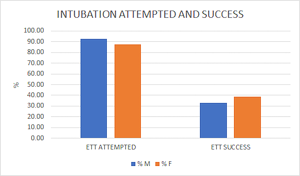 Intubation-Attempted-and-Success
