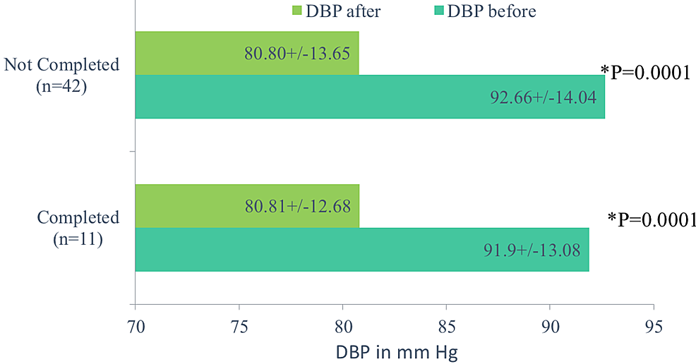Comparison-of-mean-diastolic-blood-pressure-in-those-who-completed-the-trial-and-those-who-did-not-complete-the-trial.