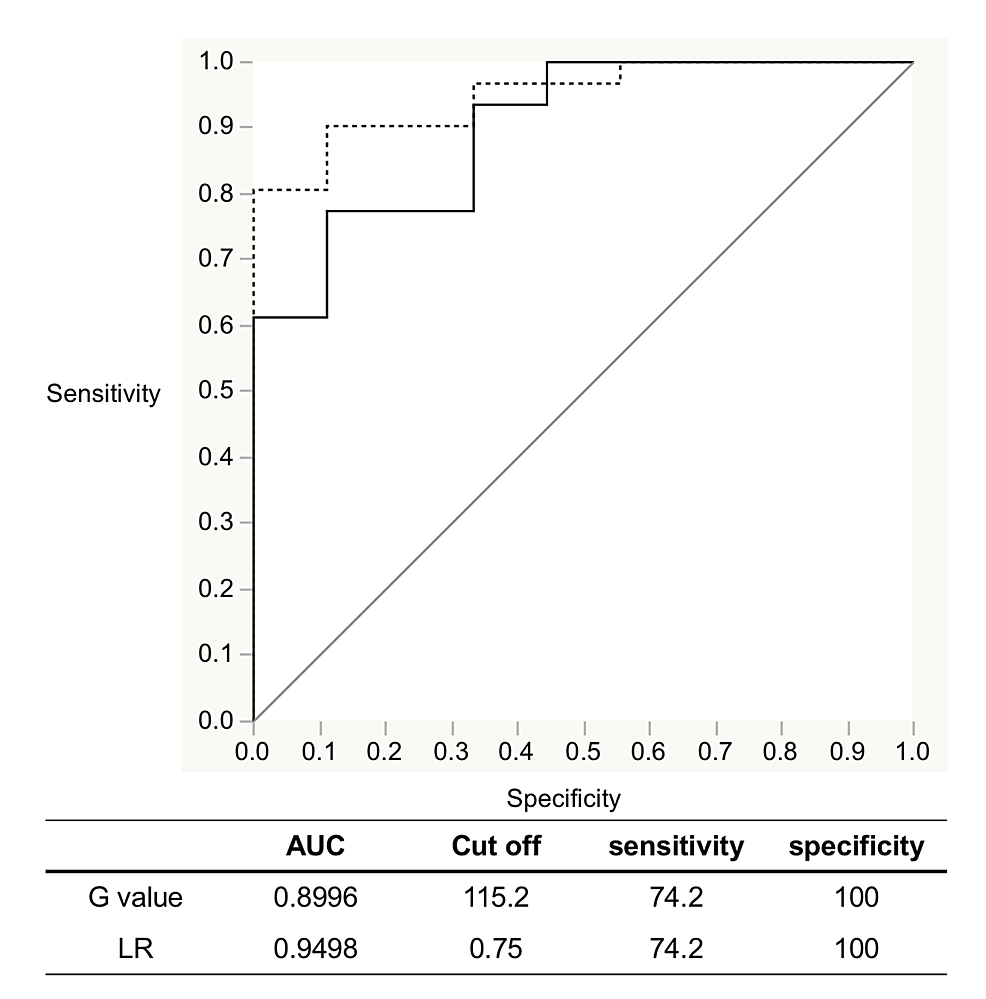 Evaluation-of-detection-accuracy-by-ROC-analysis-with-IllumiScan-of-OSCC-and-leukoplakia