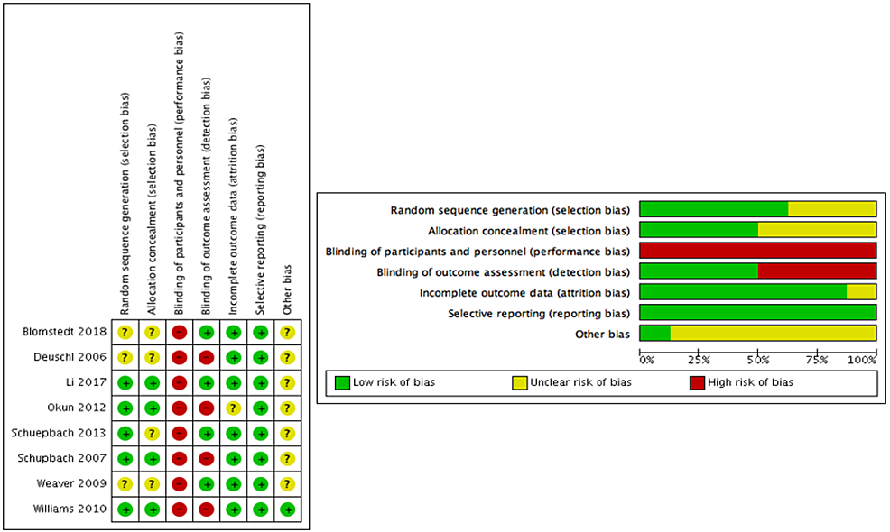 Risk-of-bias-assessment-at-study-level-(left-table)-and-domain-level-(right-table)