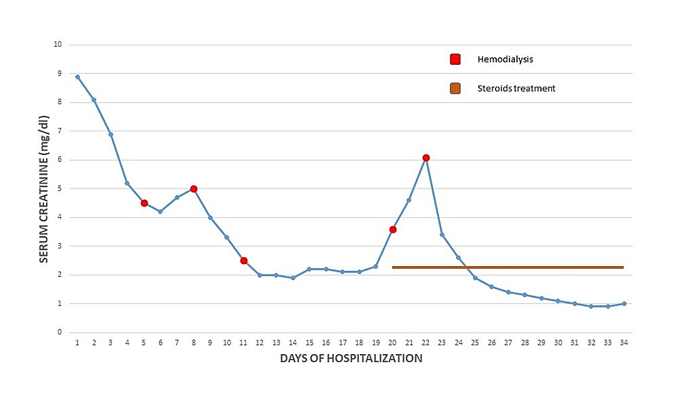 The-trend-of-serum-creatinine-in-relation-to-hemodialysis-and-steroids-therapy.