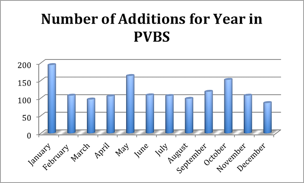A-month-to-month-comparison-of-additions-to-PVBS.
