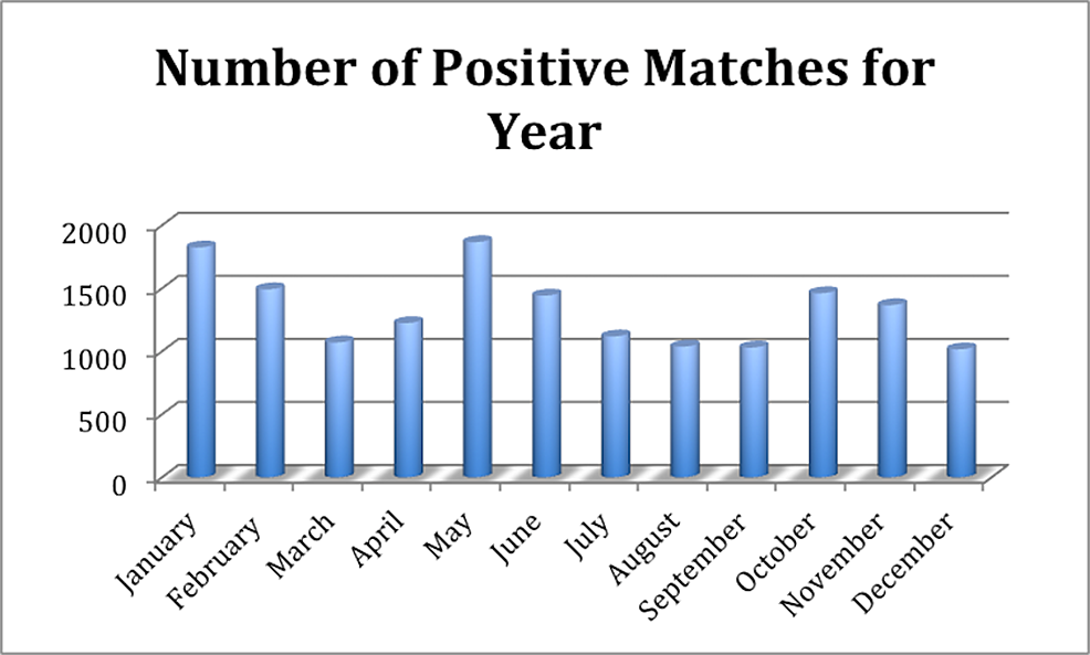 A-month-to-month-comparison-of-positive-matches-to-PVBS.-