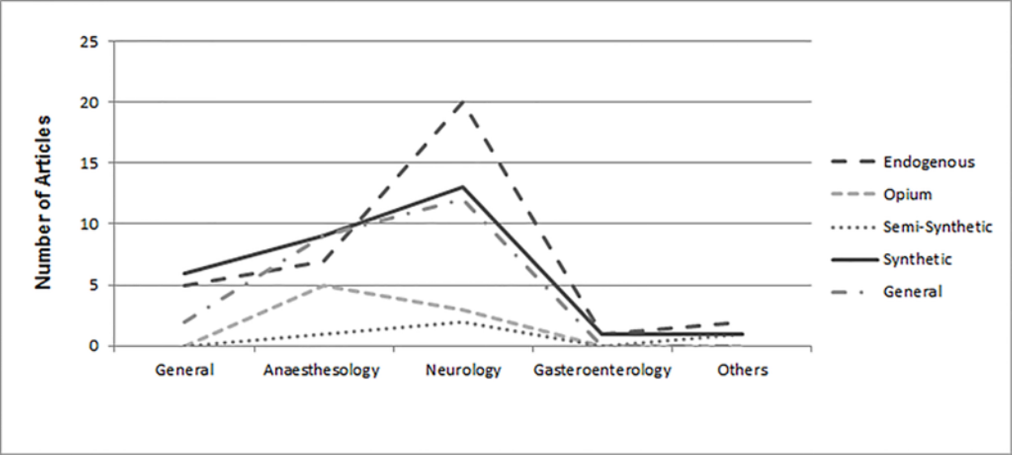 Number-of-articles-on-classification-of-opioids-published-in-each-subject-area.