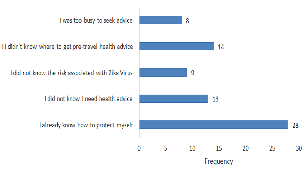Reasons-for-travelers-not-seeking-medical-advice-before-travel