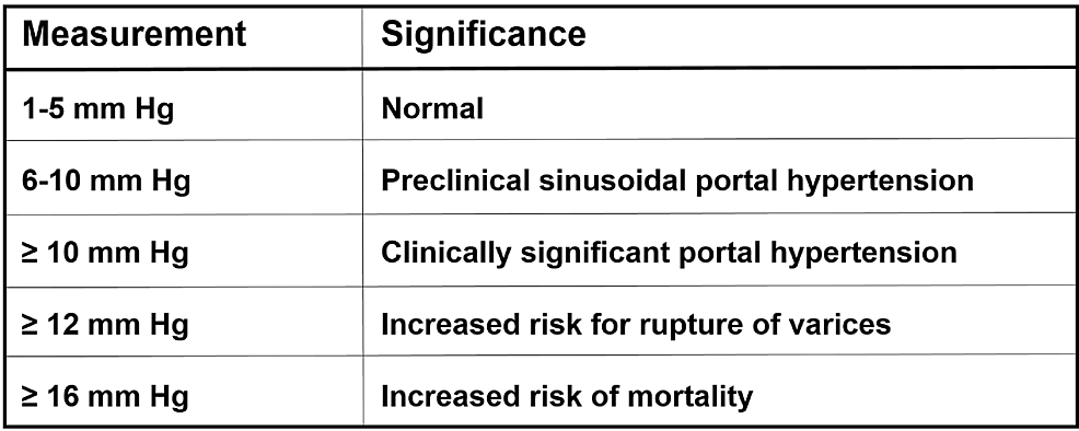 Chart-shows-the-correlation-of-portosystemic-pressure-gradients-with-clinically-significant-portal-hypertension.