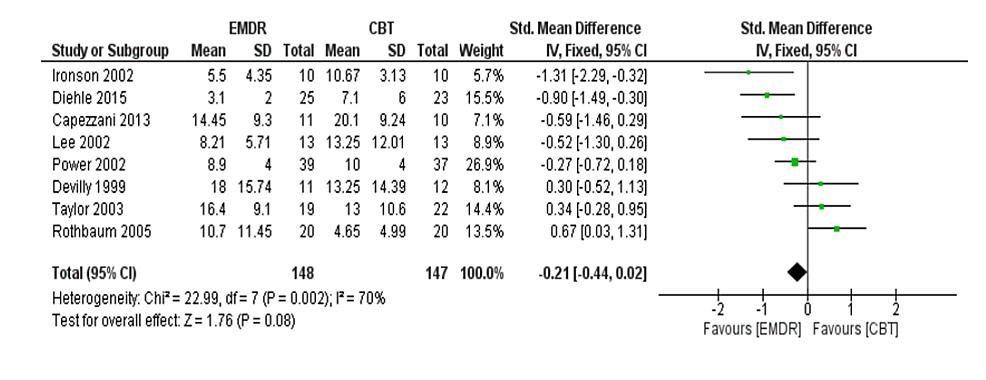 Meta-analysis-of-depression-post-treatment.
