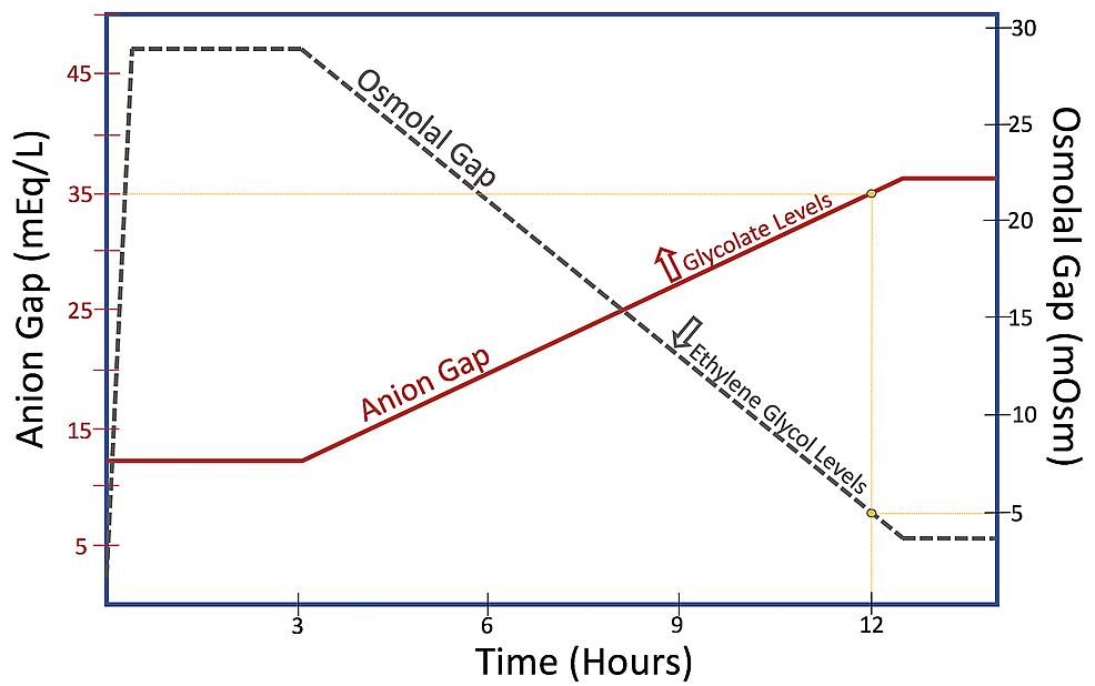 Osmolal-gap-to-anion-gap-conversion