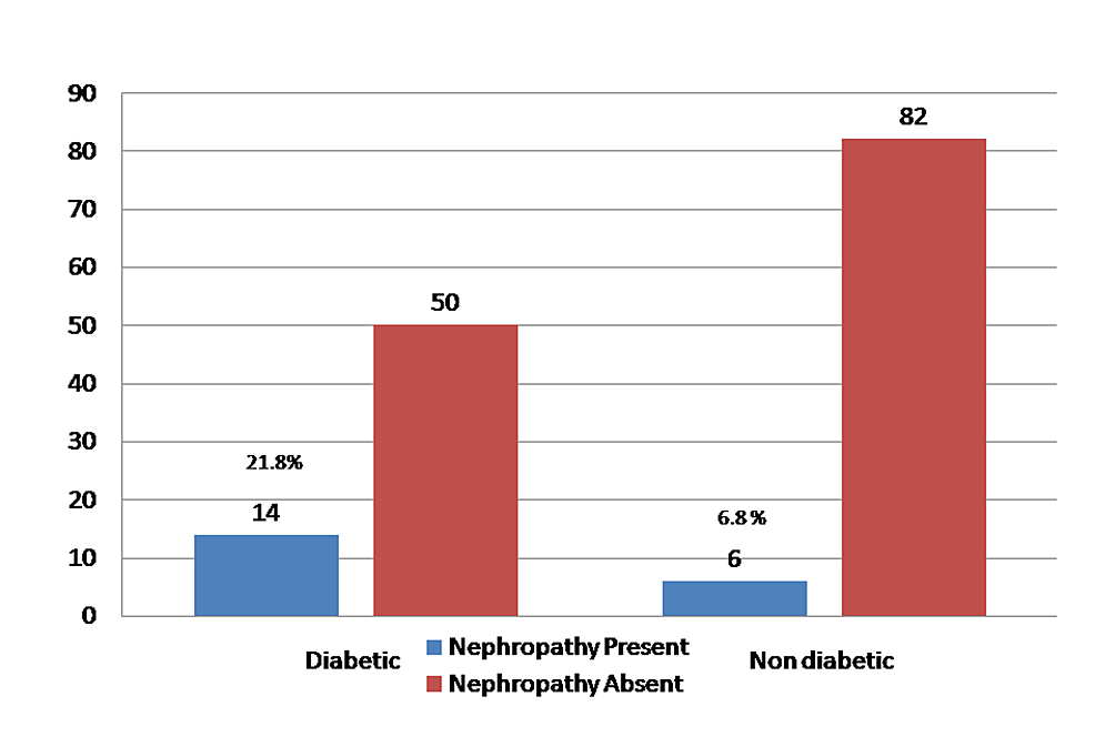 Contrast-agent-nephropathy-among-diabetics-and-non-diabetics.