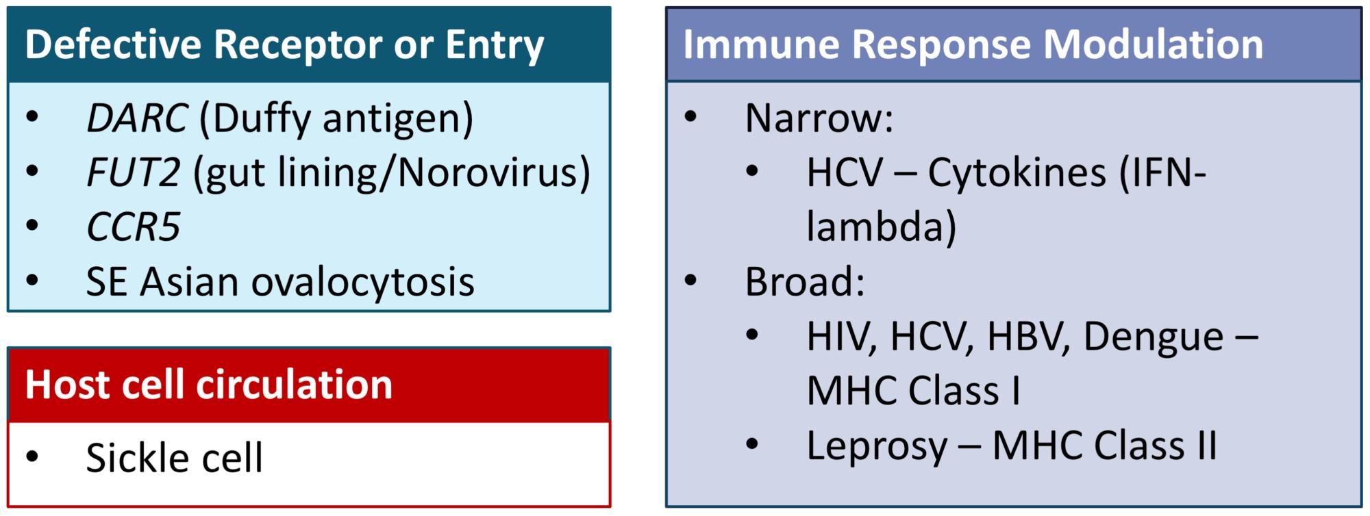 Cureus | Genetic Predisposition to Infectious Disease