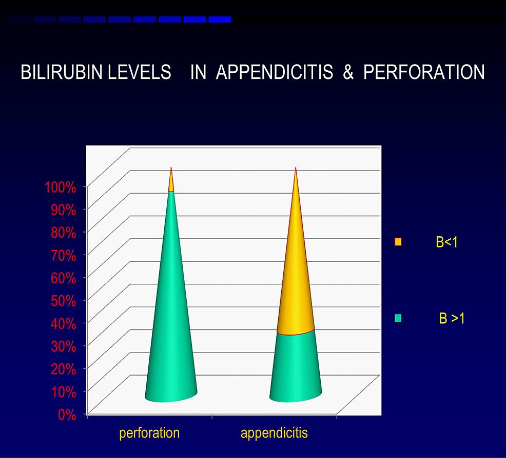 Distribution-of-bilirubin
