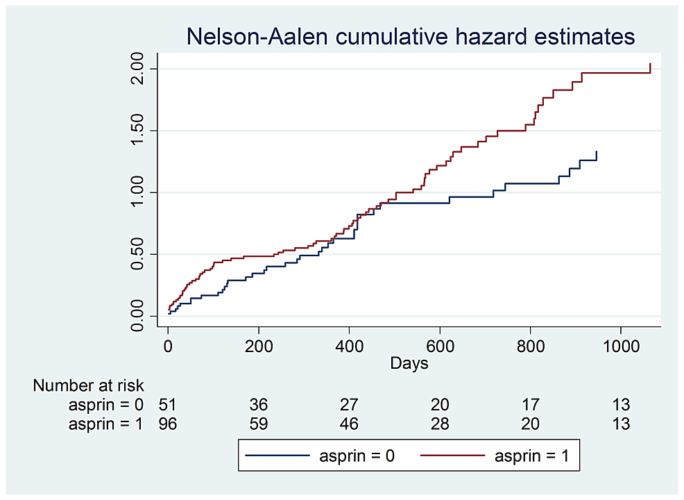 Aspirin-hazard-ratios