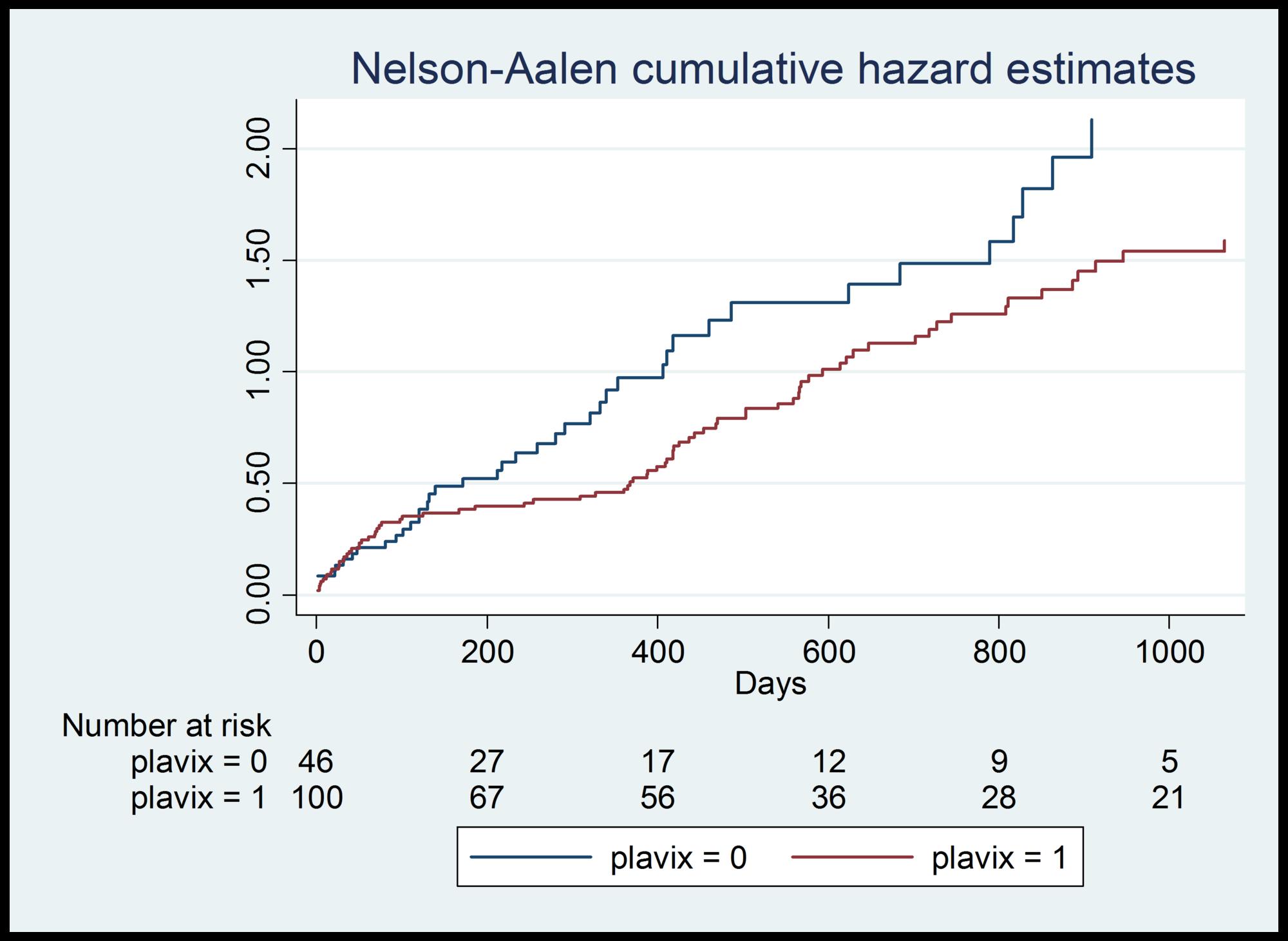 Clopidogrel-hazard-ratios