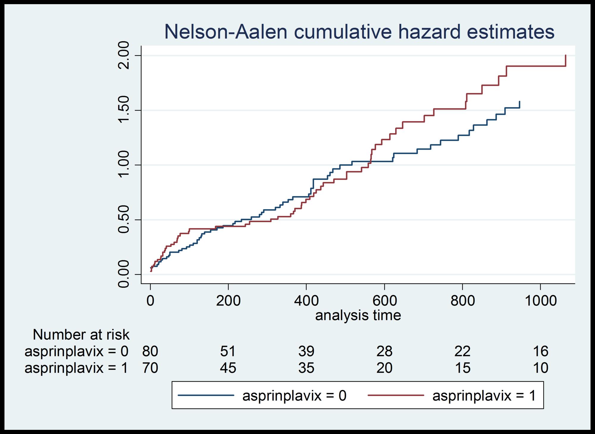 Aspirin-+-clopidogrel-hazard-ratios