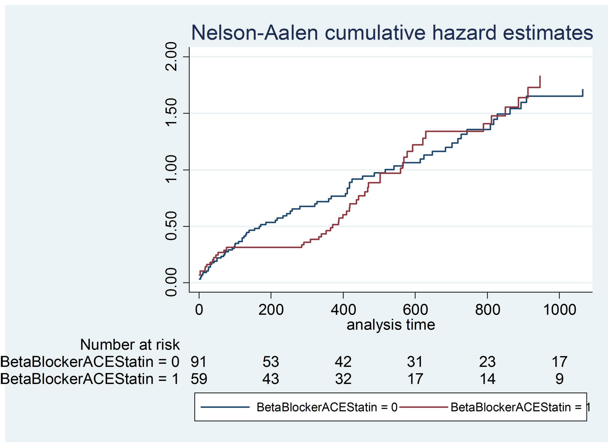 Beta-blocker-+-ACE-inhibitor-+-statin-hazard-ratios