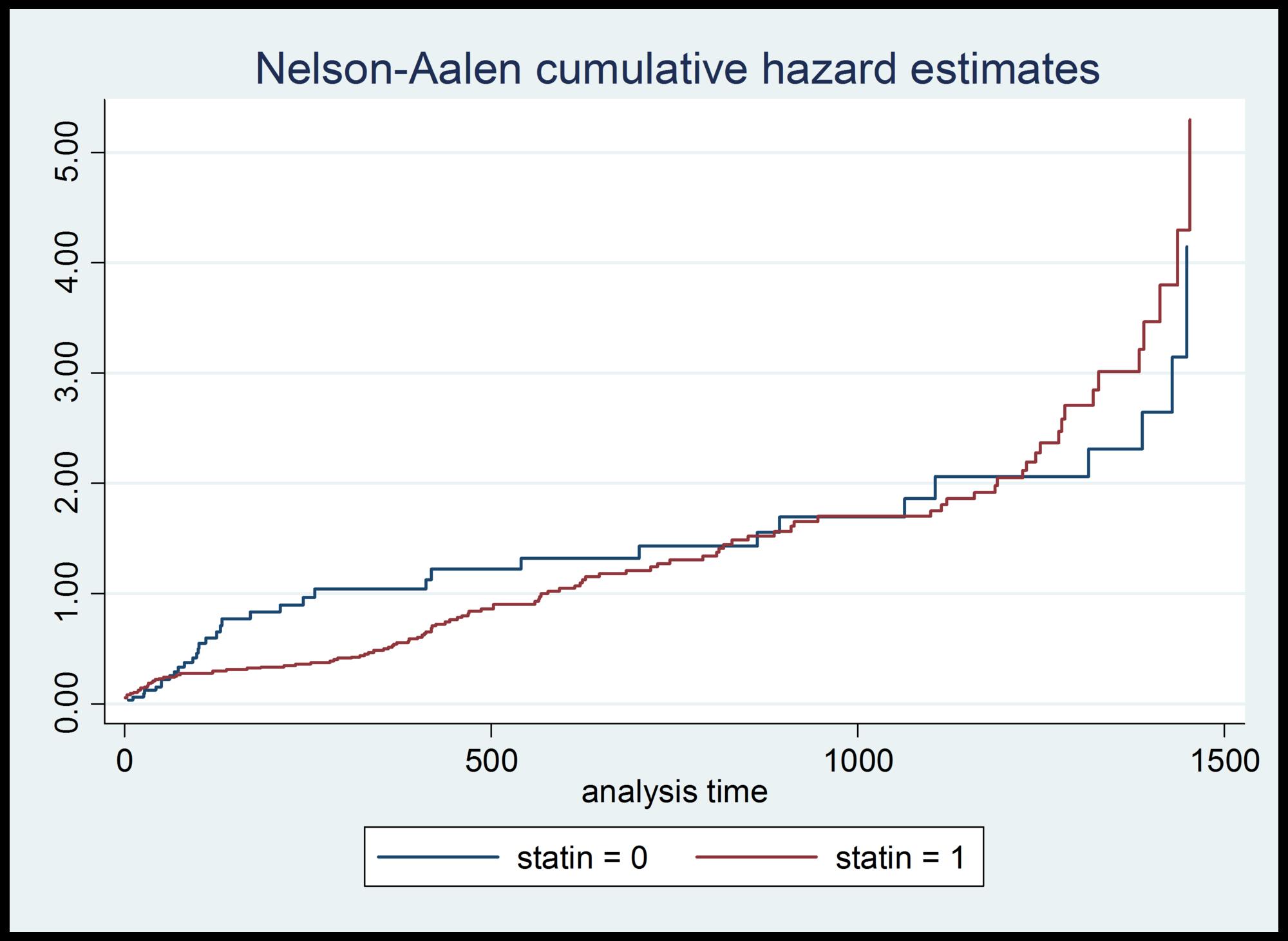 Statin-hazard-ratios-