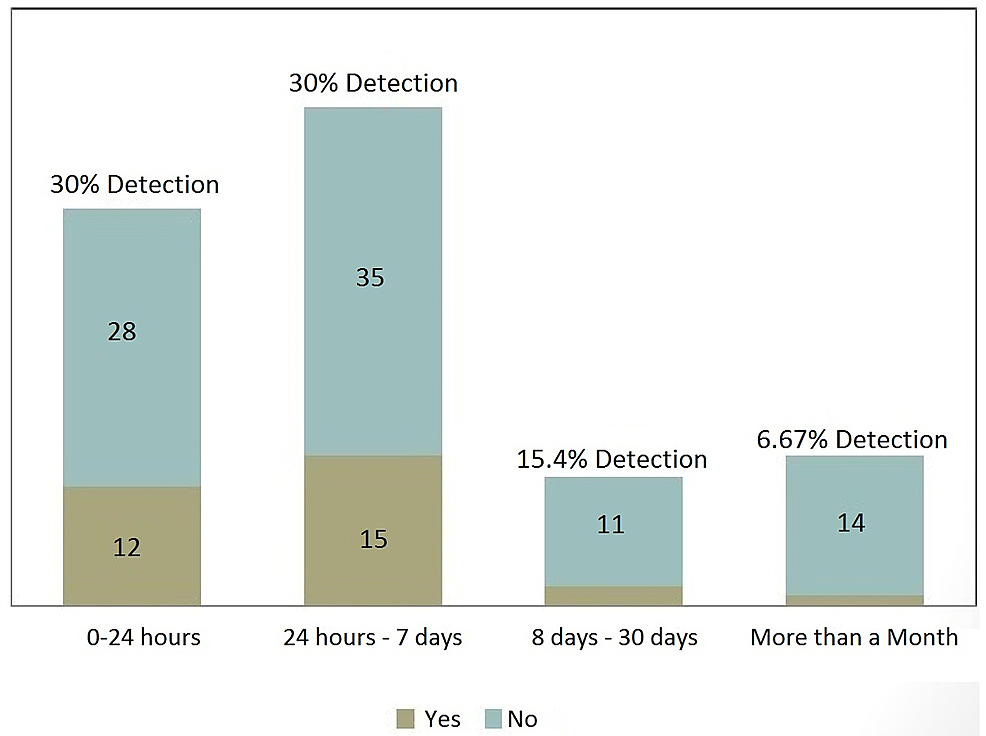 Detection-of-Microbleeds