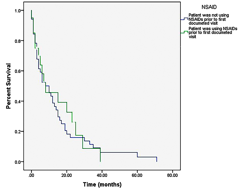 Kaplan-Meier-survival-curve-comparing-usage-and-non-usage-of-NSAIDs.