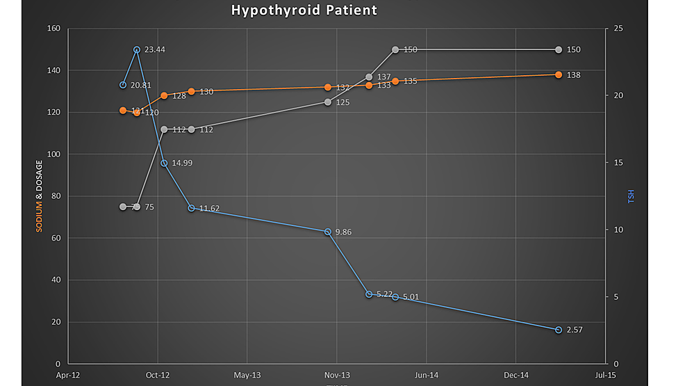 Effect-of-thyroid-replacement-therapy-on-hyponatremia-in-a-hypothyroid-patient