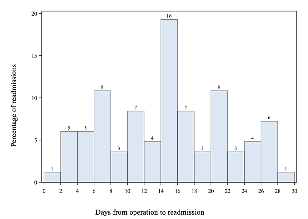 30-day-Readmission--
